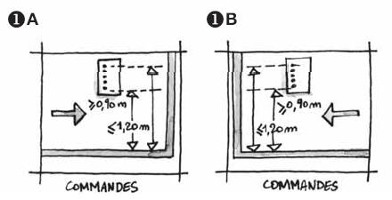 Ascenseur Commandes